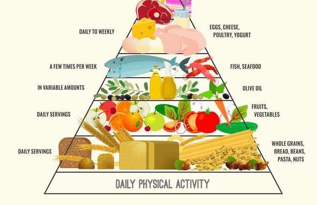 Health Benefits of the Mediterranean Diet